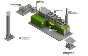 biogas system