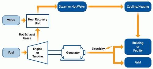 CHP basic schematic